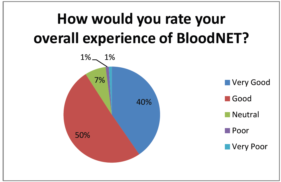 Pie chart of bloodnet experience