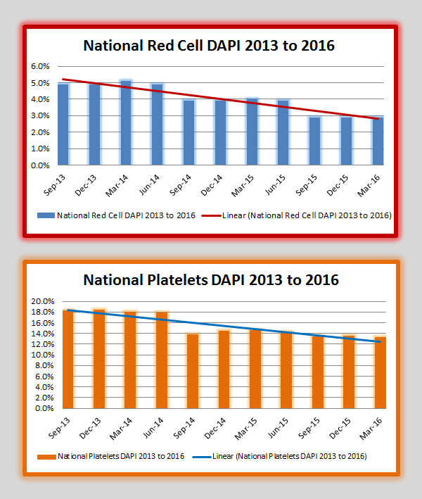 Aggregated RBC and plt DAPI 2013 to March 2016