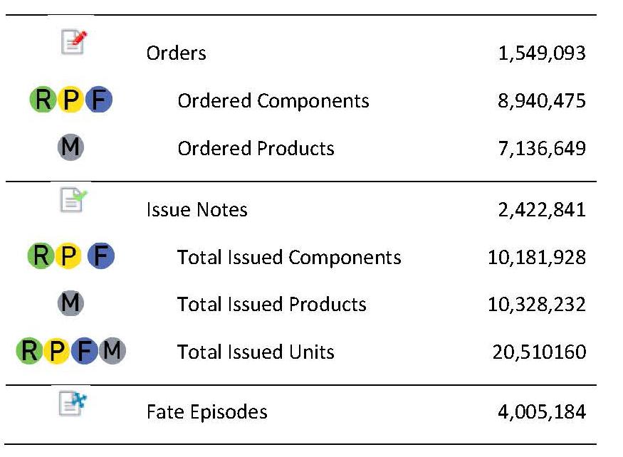 Statistics for BloodNet milestones
