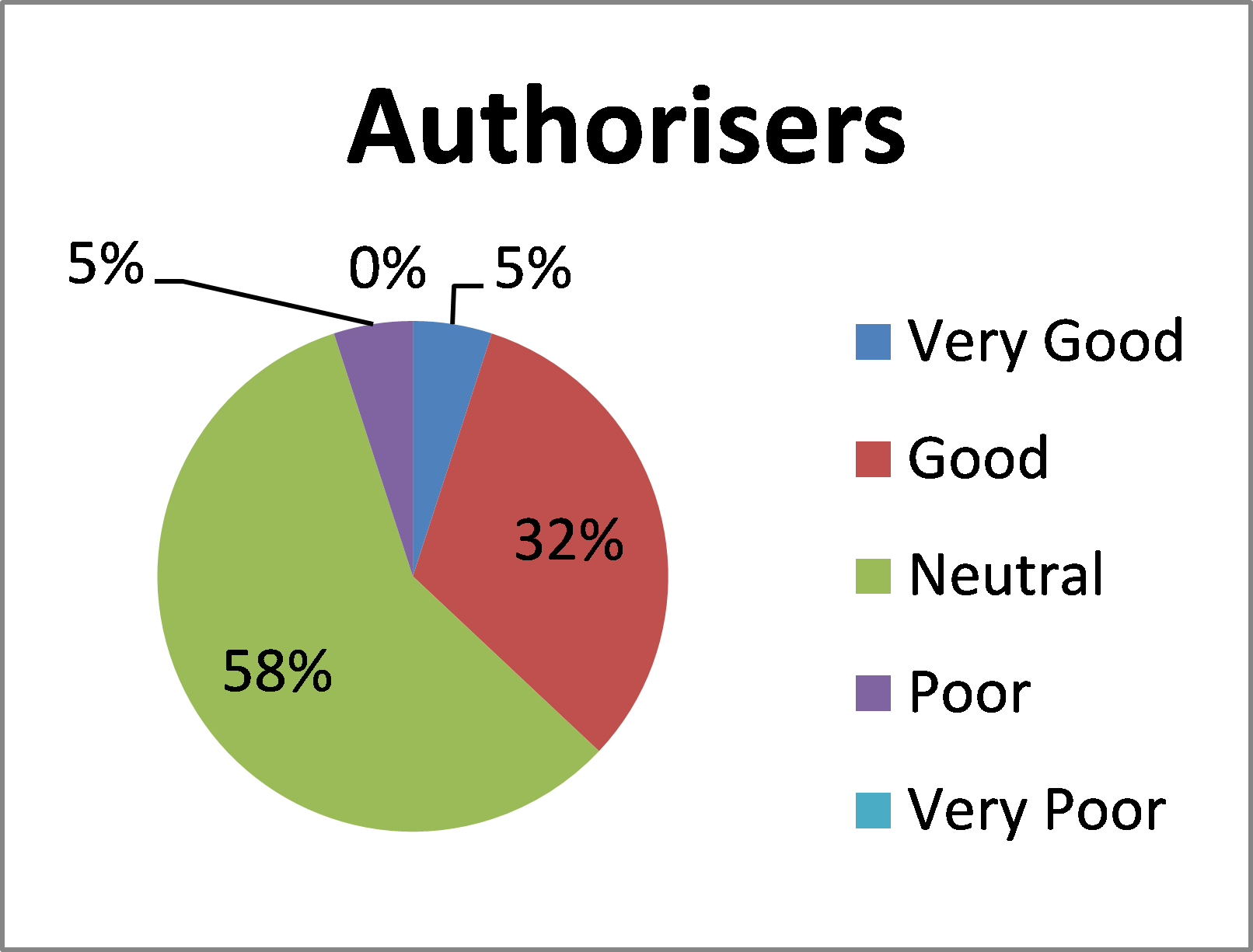 Graph for BloodStar Authorisers feedback