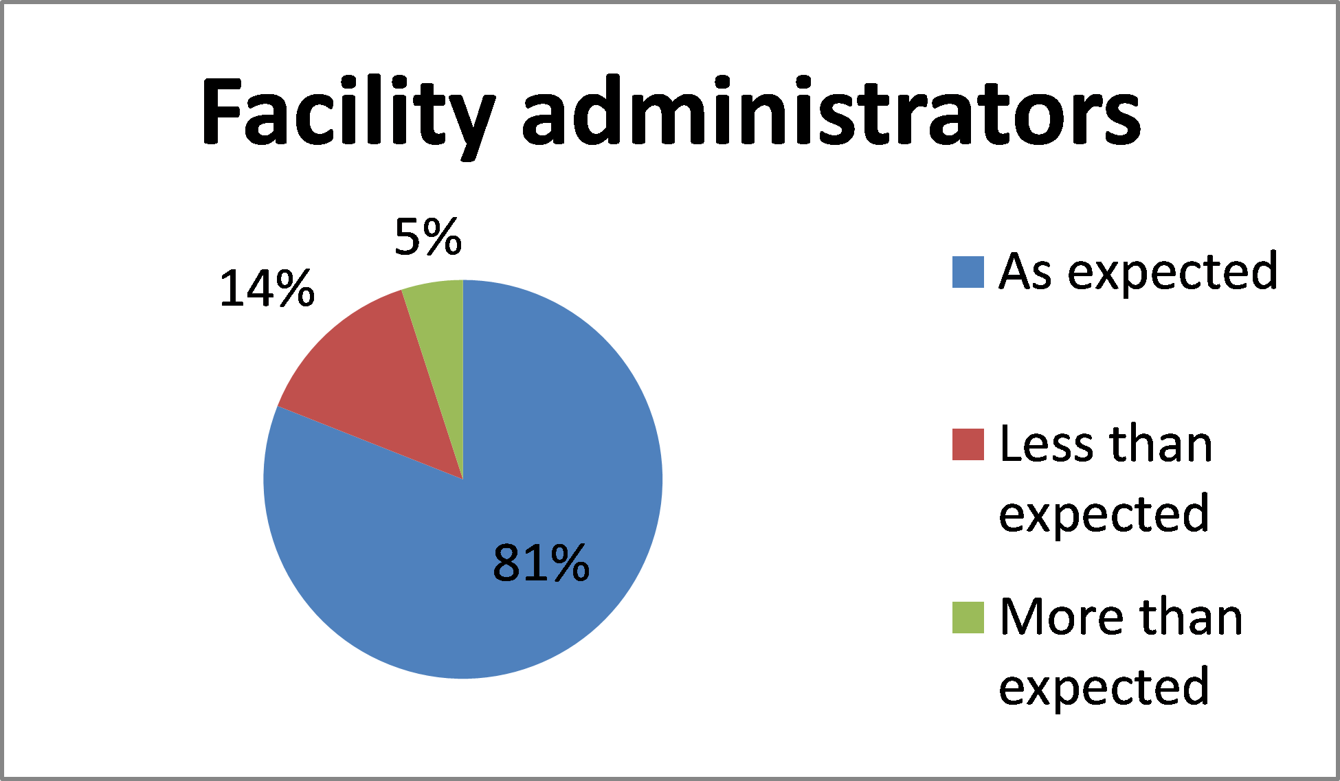 Graph for BloodSTAR facility administrators feedback
