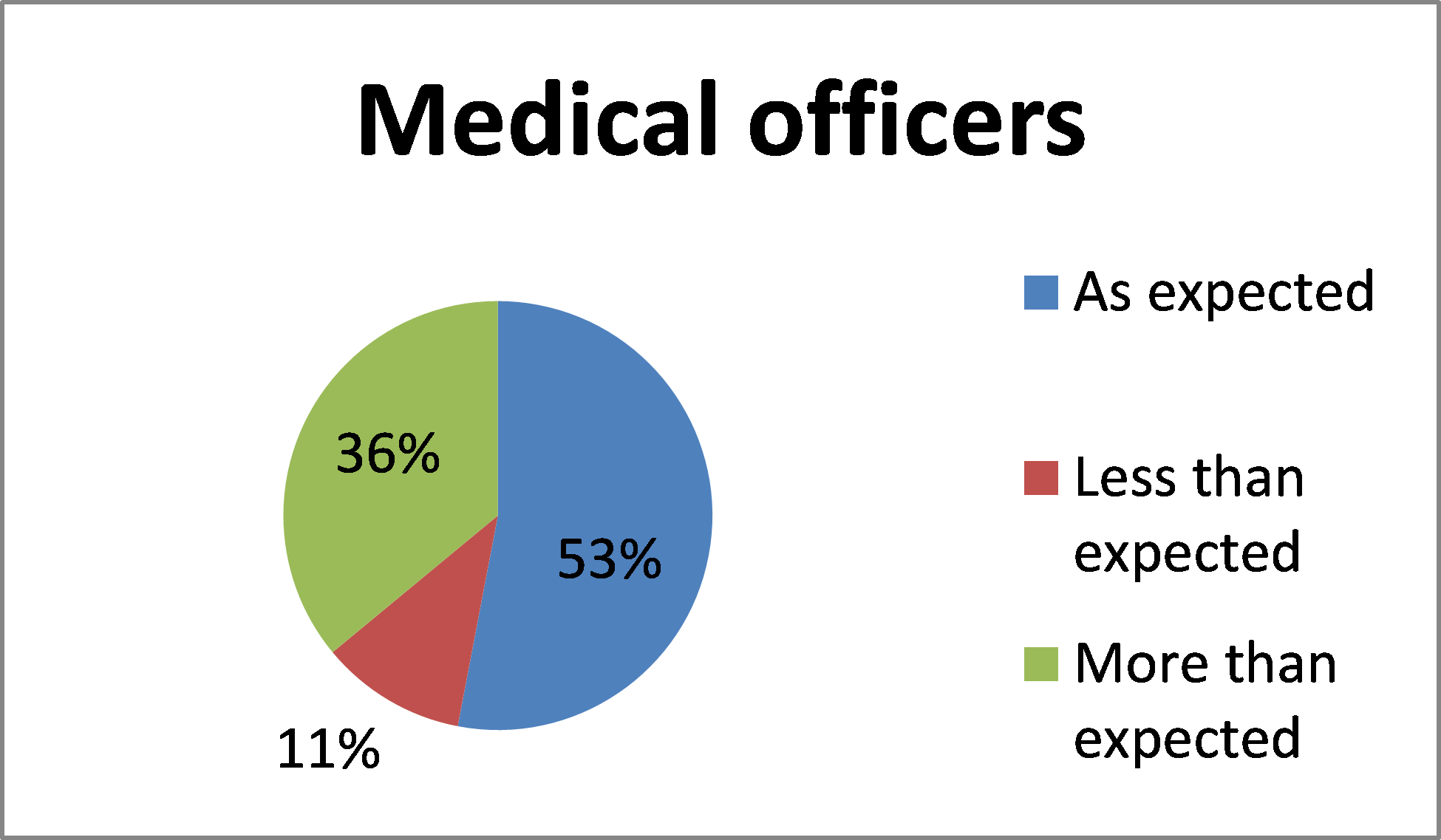 Graph for BloodSTAR Medical Officer feedback