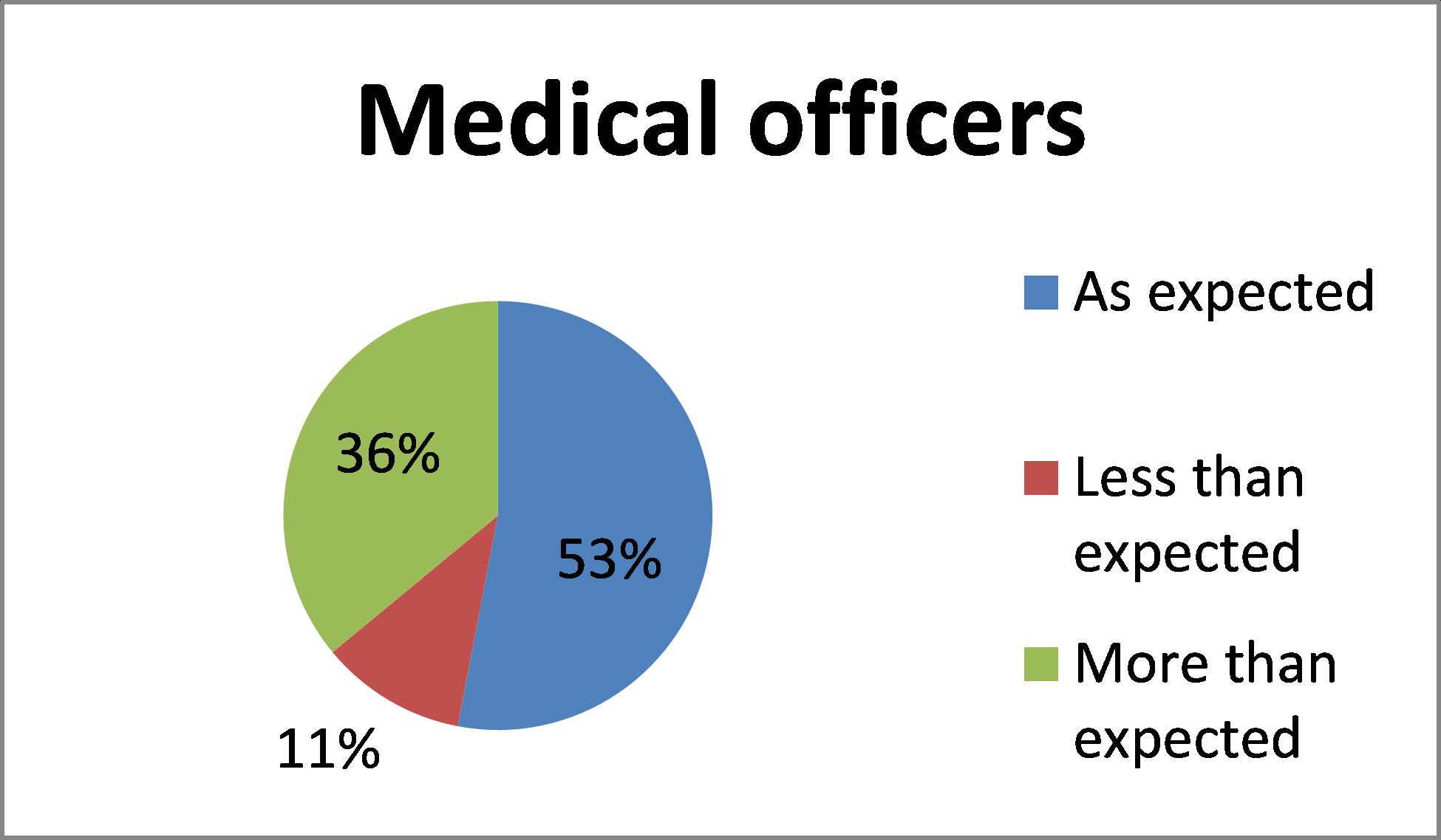 Graph for BloodSTAR Medical Officer feedback