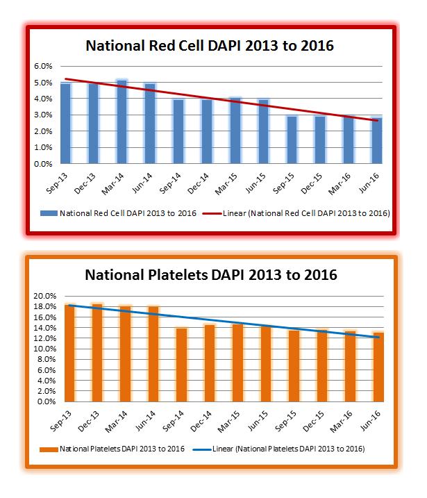 National RBC and Plt DAPI 2013-2016