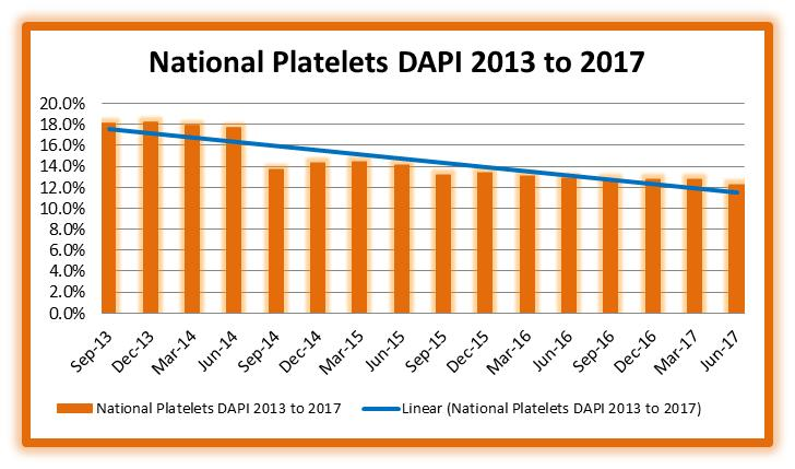 National Platelets DAPI