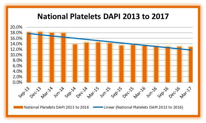 Graph of National Platelets DAPI 2013-2017