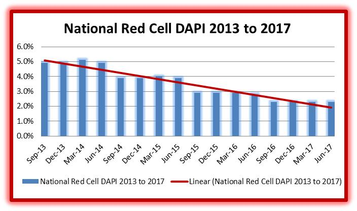 National Red cell DAPI
