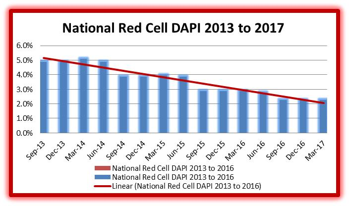 Graph of National Red Blood Cell DAPI 2013-2017