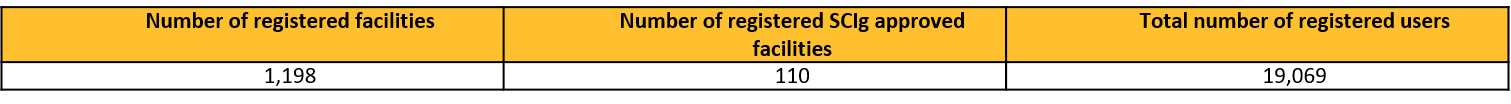 Facilities and Users