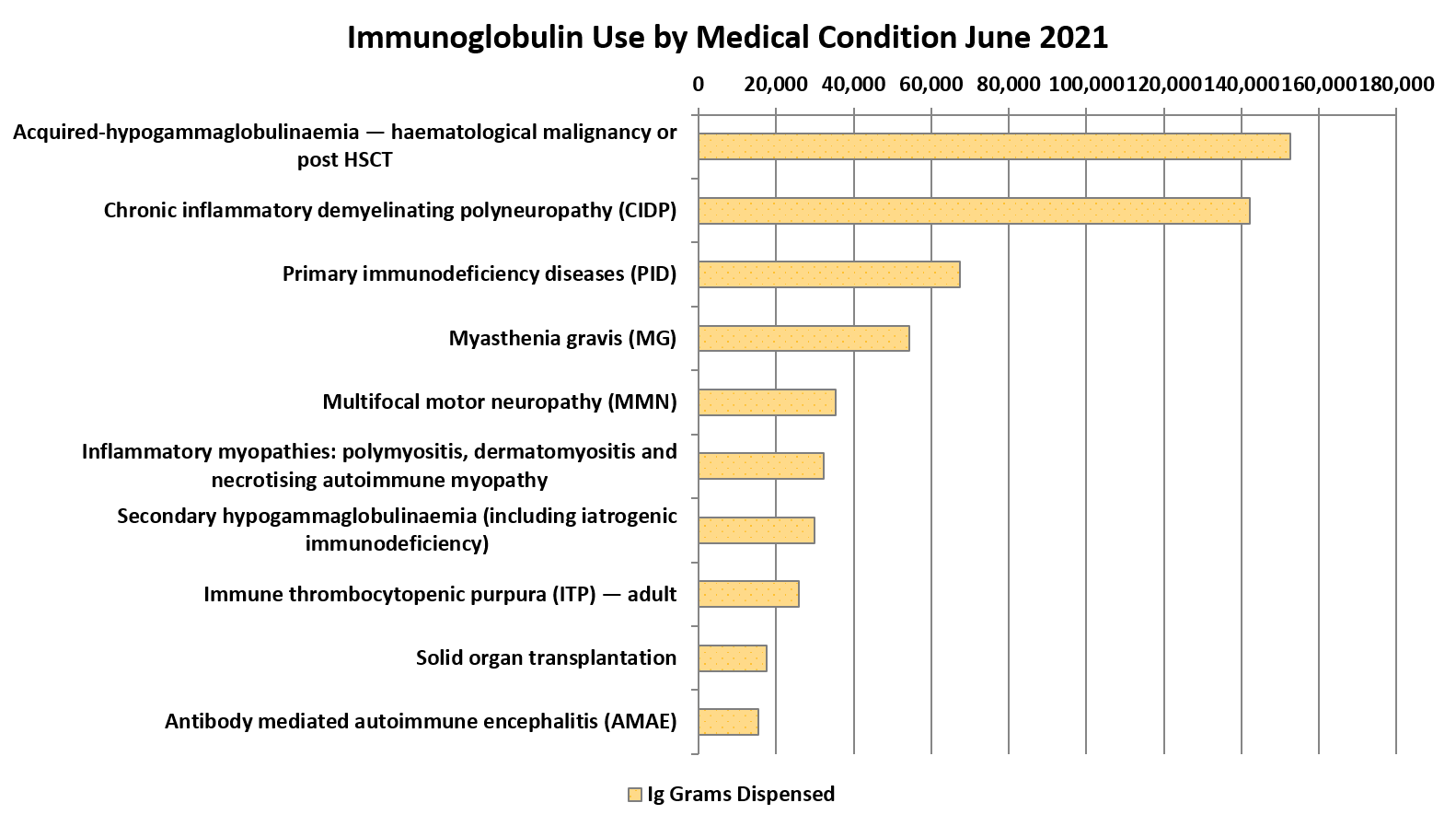 This graph shows the medical conditions which account for the highest use (grams dispensed) of Ig products.