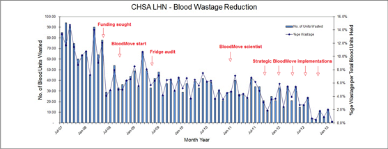 Chart showing the decline of blood wastage down to less than 1% from 15% in July 2007