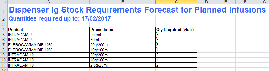 Picture of Dispenser Ig Stock Requirements Forecast spreadsheet