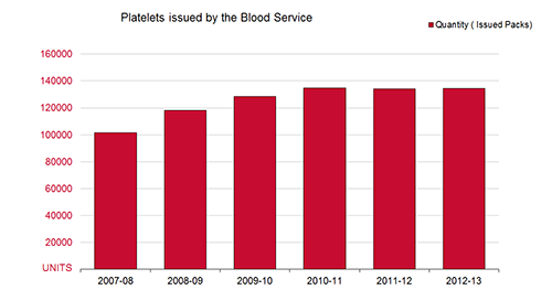 Graph illustrating growth of platelets issued by the Blood Service from 2007-2013
