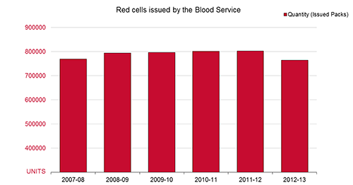 Graph illustrating increased growth of red cells issued by the Blood Service from 2007-2013