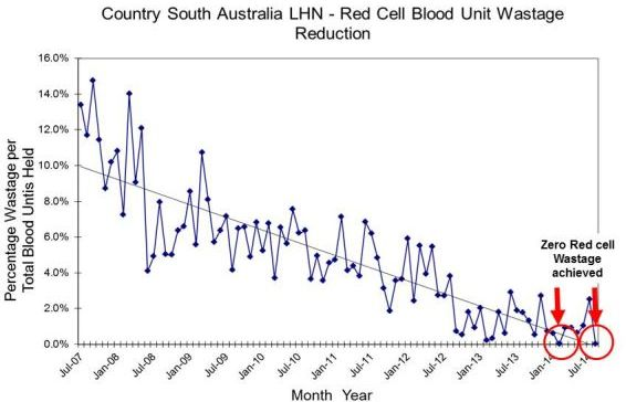 6  BloodMove Achievements Since the 2013 Case Study