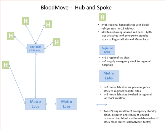 Flowchart demonstrating what is involved om the BloodMove process in South Australia. Described in detail below.