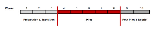 Image of NIMF proposed pilot duration