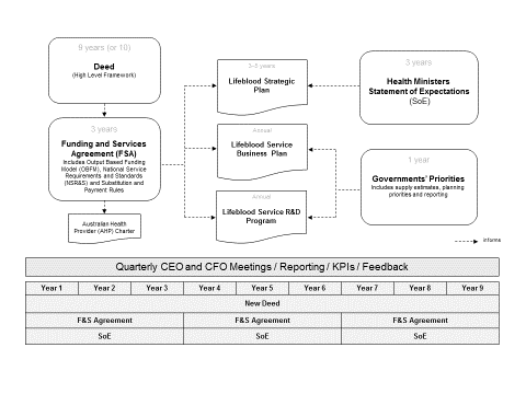 output based funding diagram