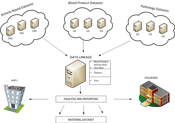 Diagram showing how data linkages between activity based, blood product, and pathology datasets can be linked and analysed to provide a national dataset - view larger image
