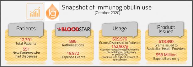 Ig data snapshot October 2020