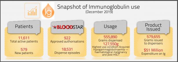 Image of Ig data stats