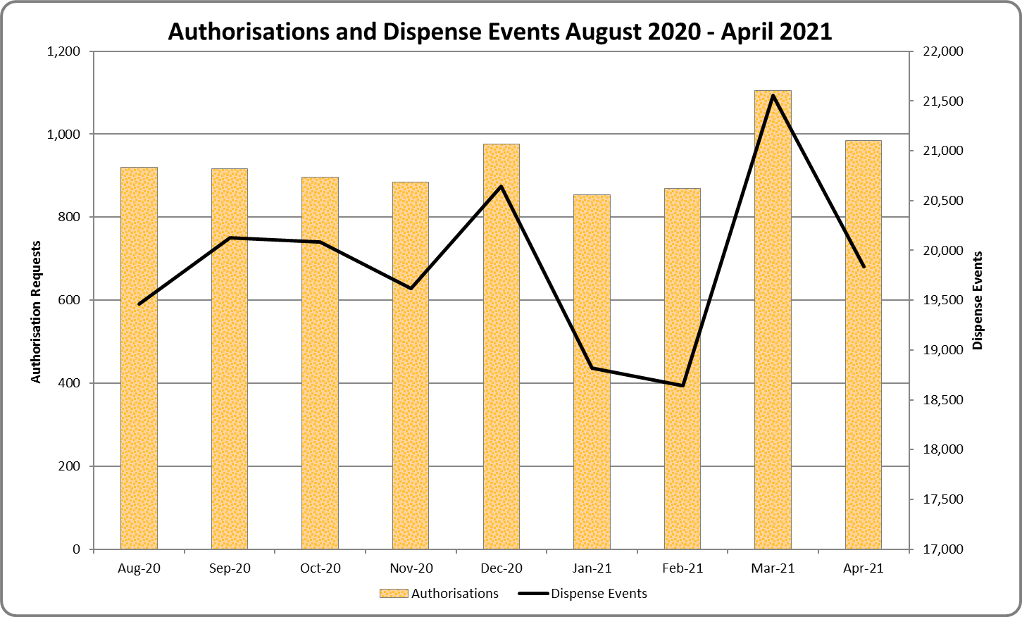 Graph of new authorisation and dispense events for immunoglobulin