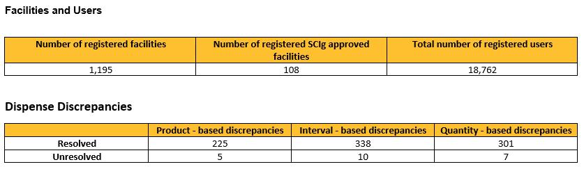 Table of facilities, users and discrepancies of immunoglobulin