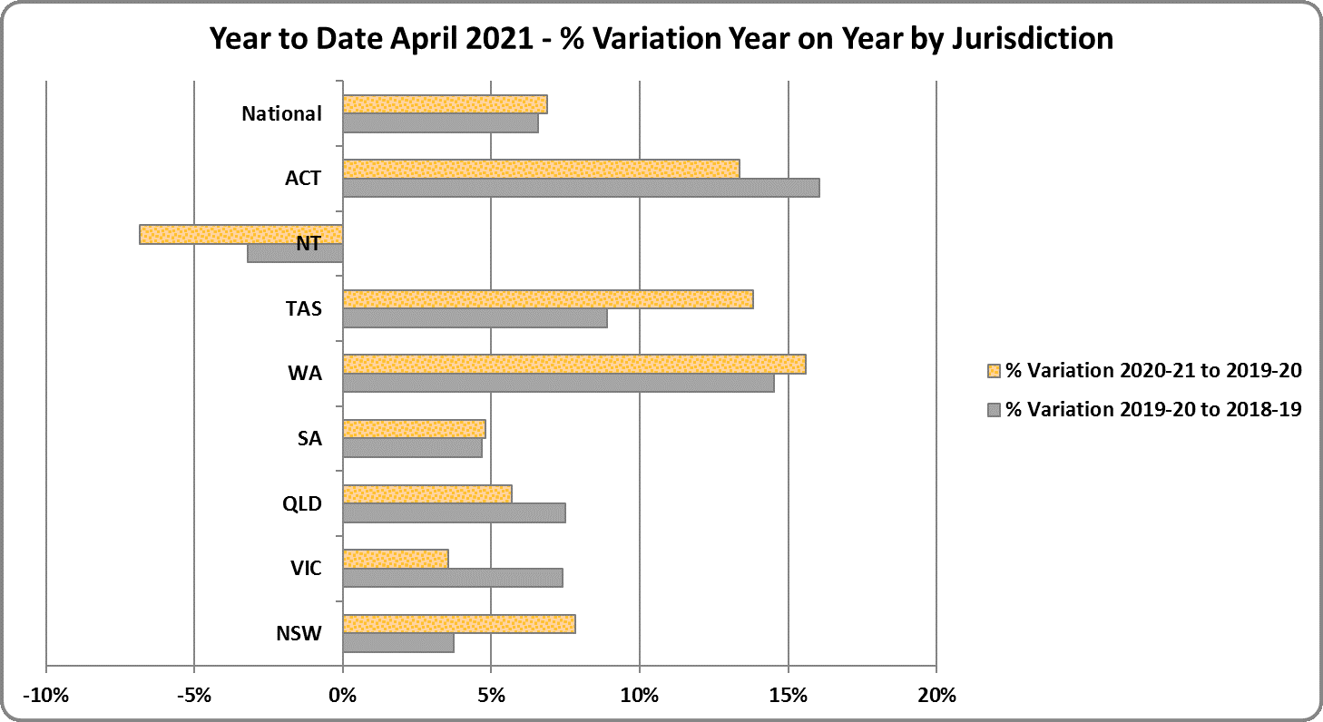 Year to date - % variation year on year by jurisdiction